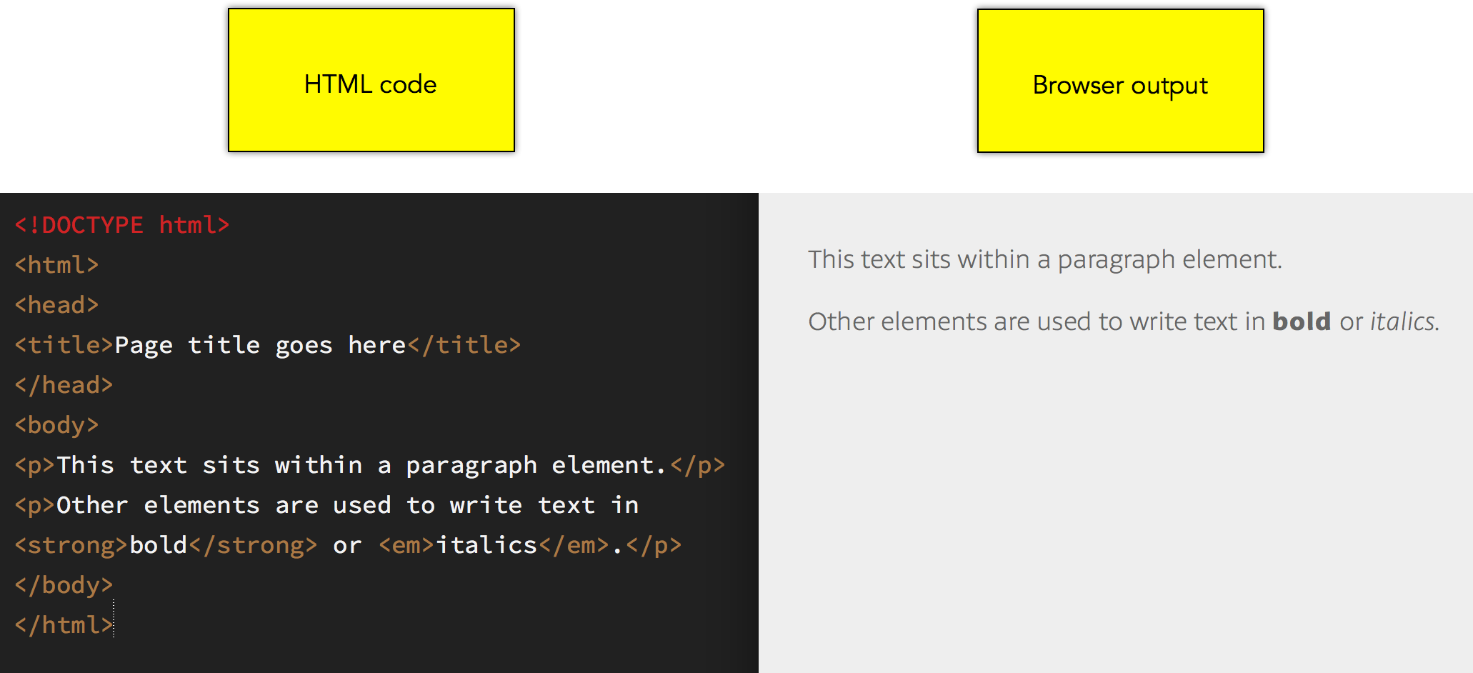 HTML code (left) and browser output (right)