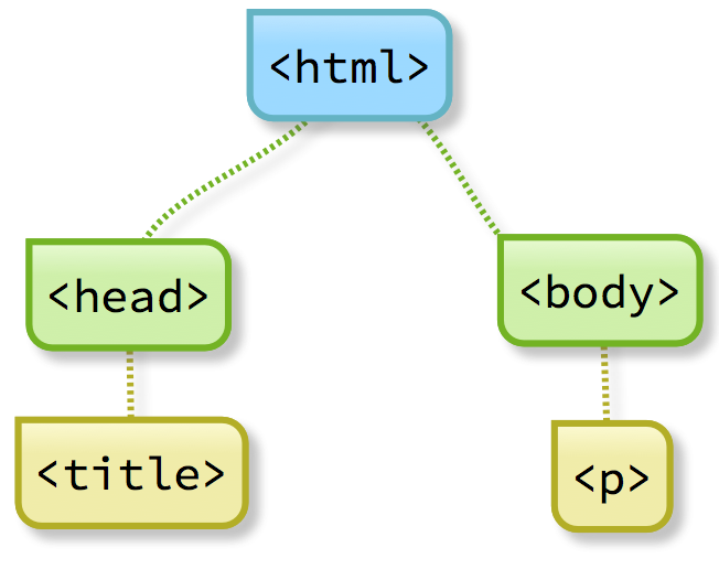 HTML introduction – anatomy of a web page