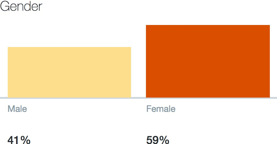 Twitter Analytics: Audience gender for @espirian, May 2017