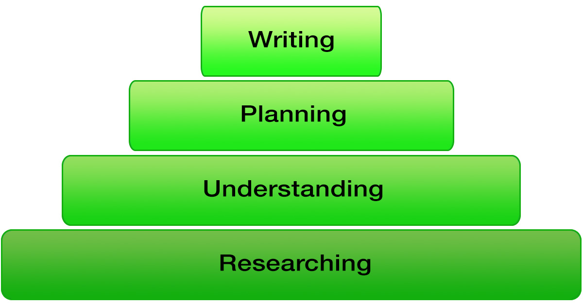 The technical writing research process
