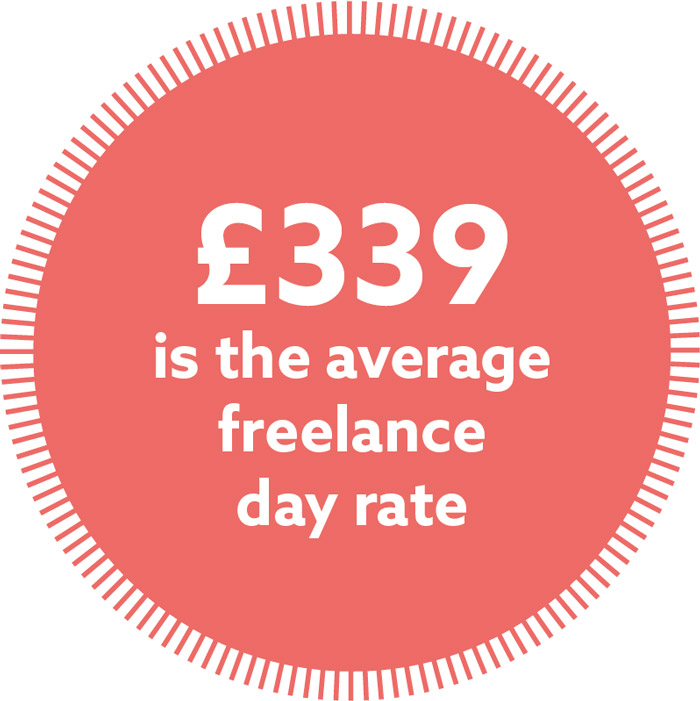 Copywriters' average day rate was £339 in 2017