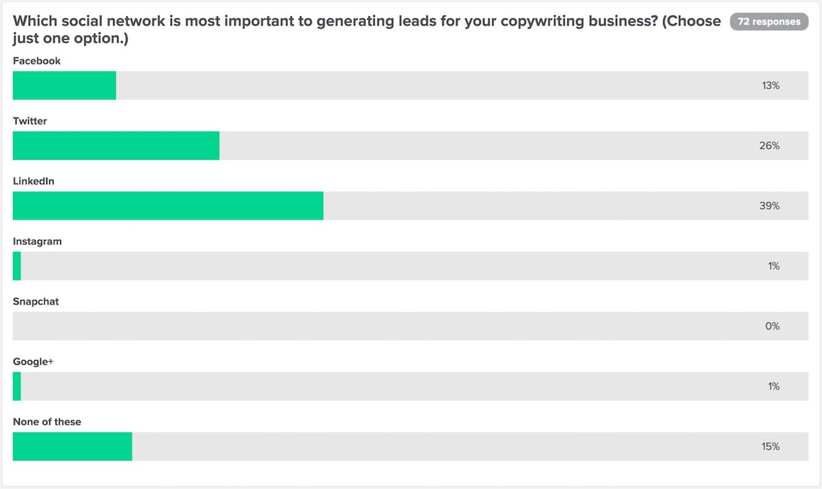 Question 2: Which social network is most important to generating leads for your copywriting business?