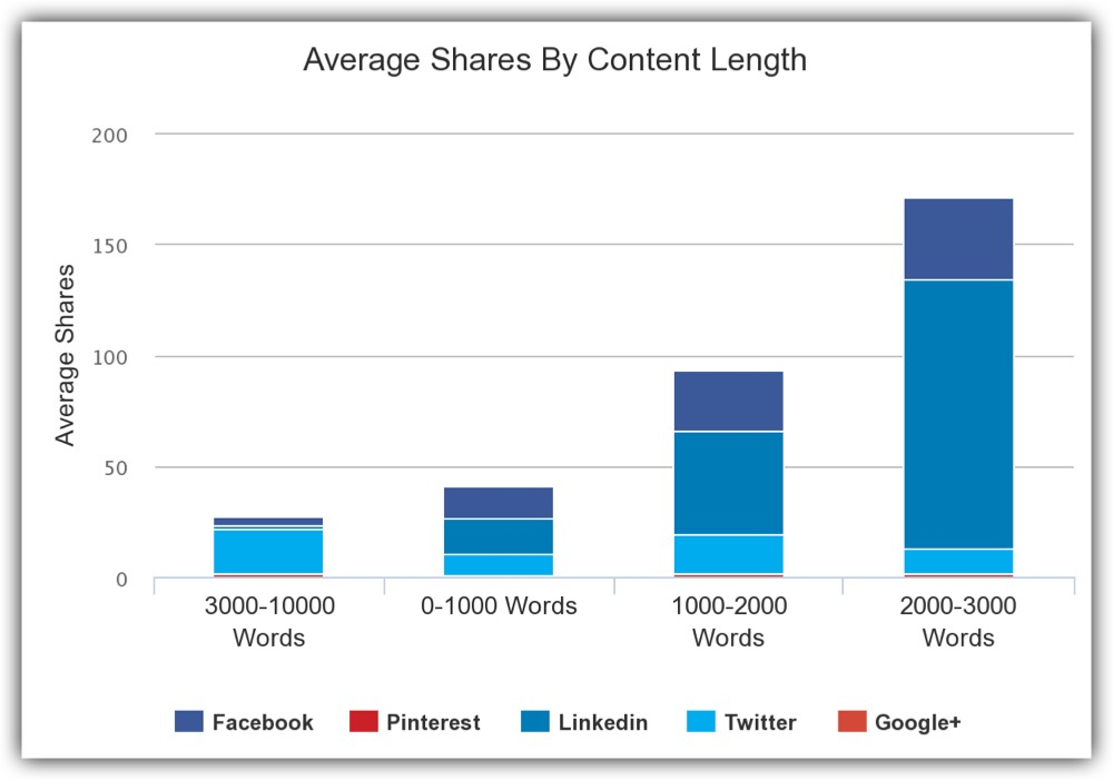 Average shares by content length for the Espirian blog from May 2016 to May 2017