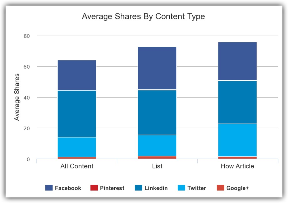 Average shares by content type for the Espirian blog from May 2016 to May 2017