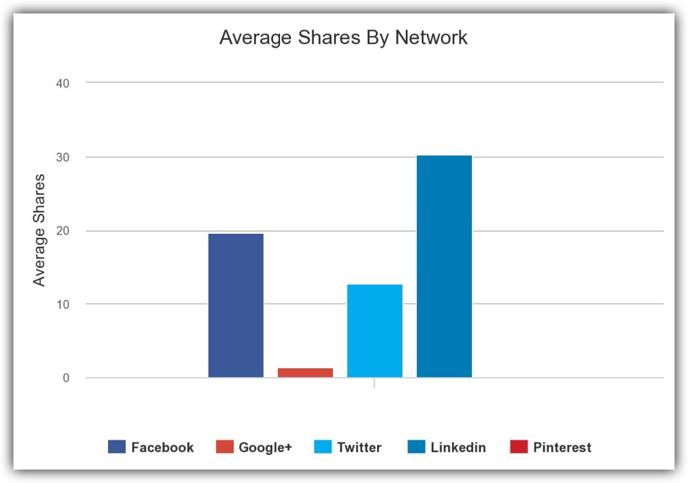Average shares by network for the Espirian blog