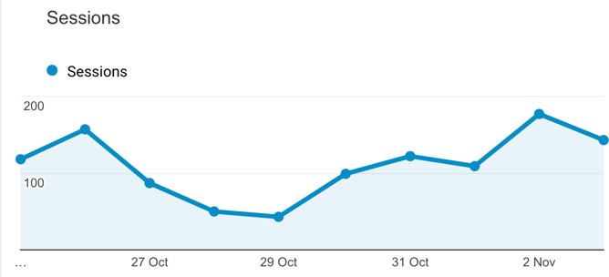 Google Analytics during LinkedIn ad campaign