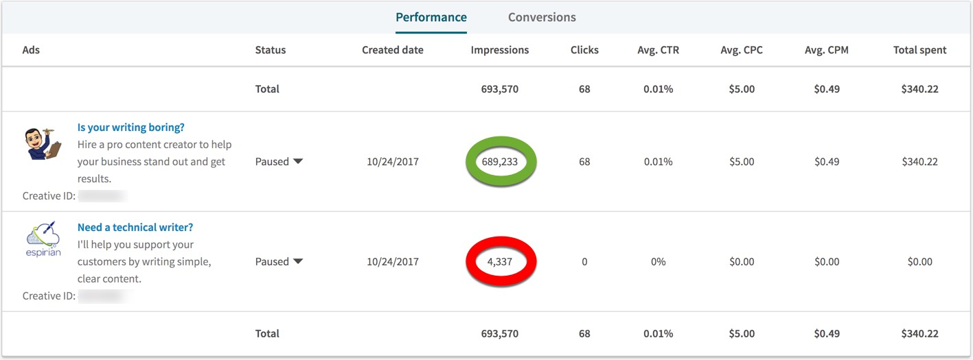 LinkedIn ad split figures