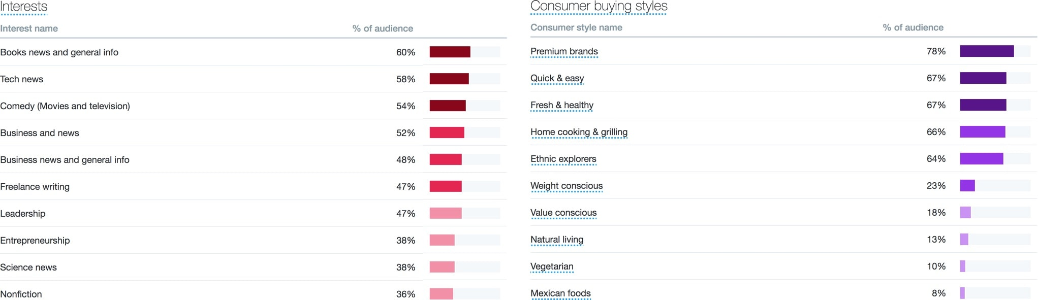 Twitter Analytics: Audience interests and consumer buying styles for @espirian, June 2018