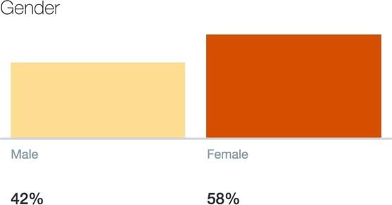 Twitter Analytics: Audience gender for @espirian, June 2018