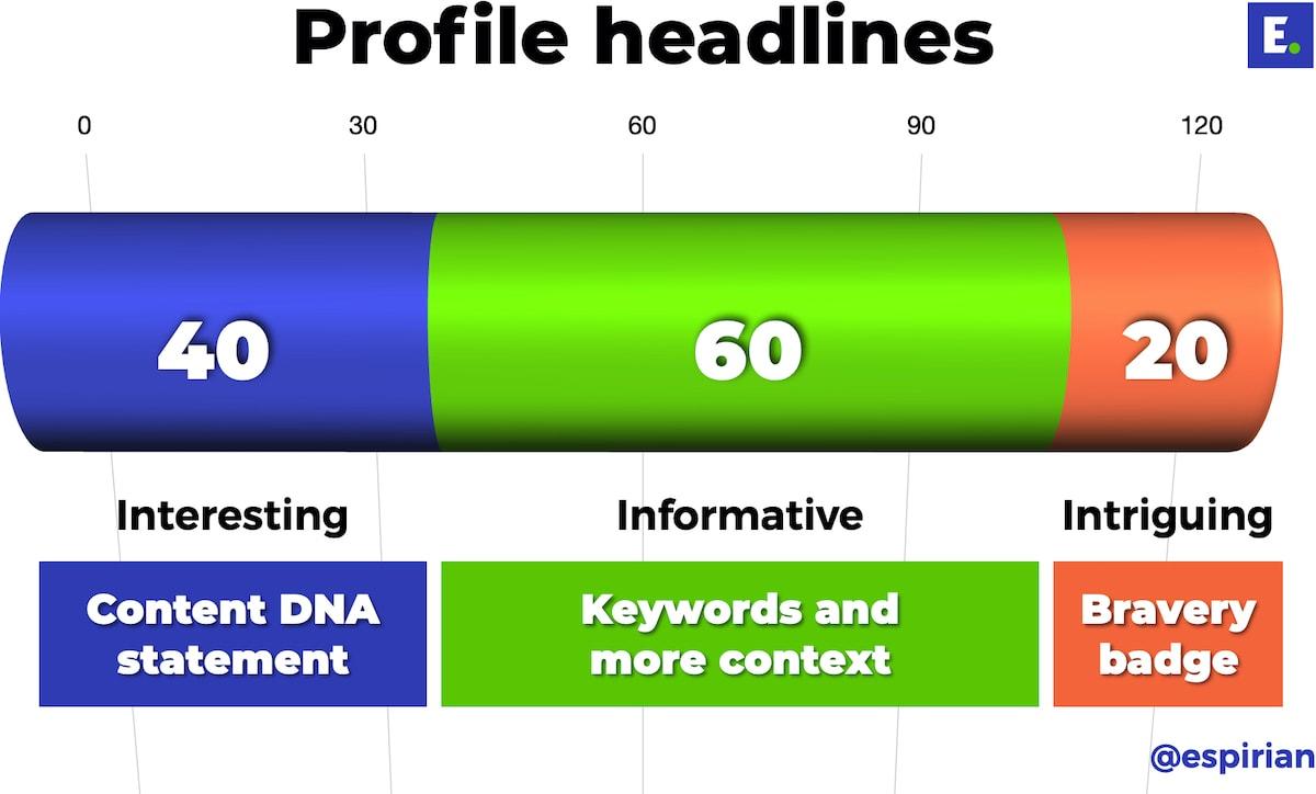 3-part LinkedIn headline formula