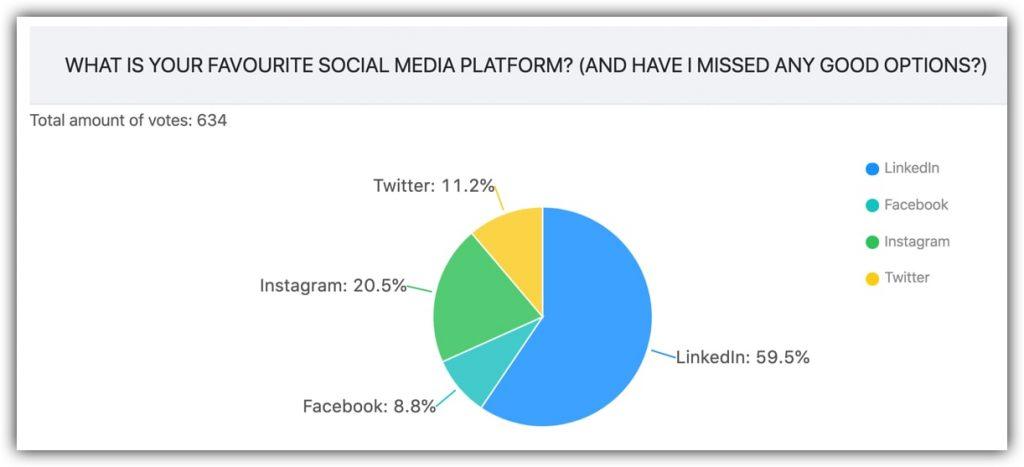 LinkedIn poll results via SHIELD Analytics