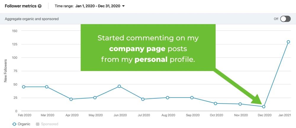Company page analytics