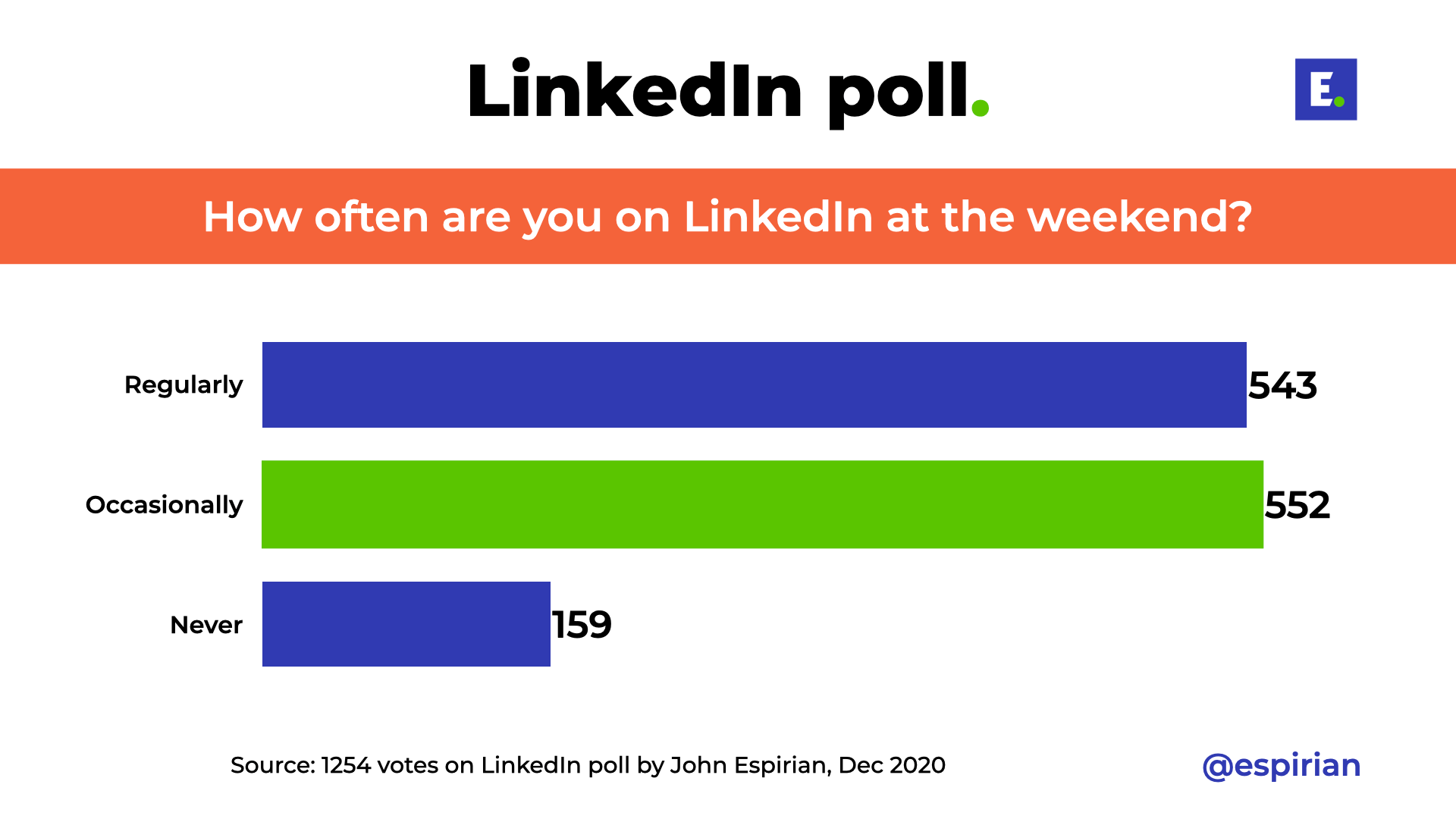 LinkedIn poll result about weekend posting