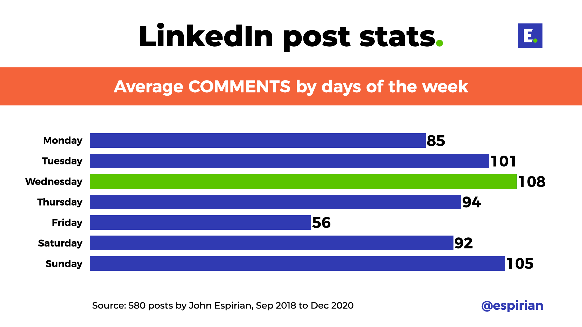 Average post comments by days of the week
