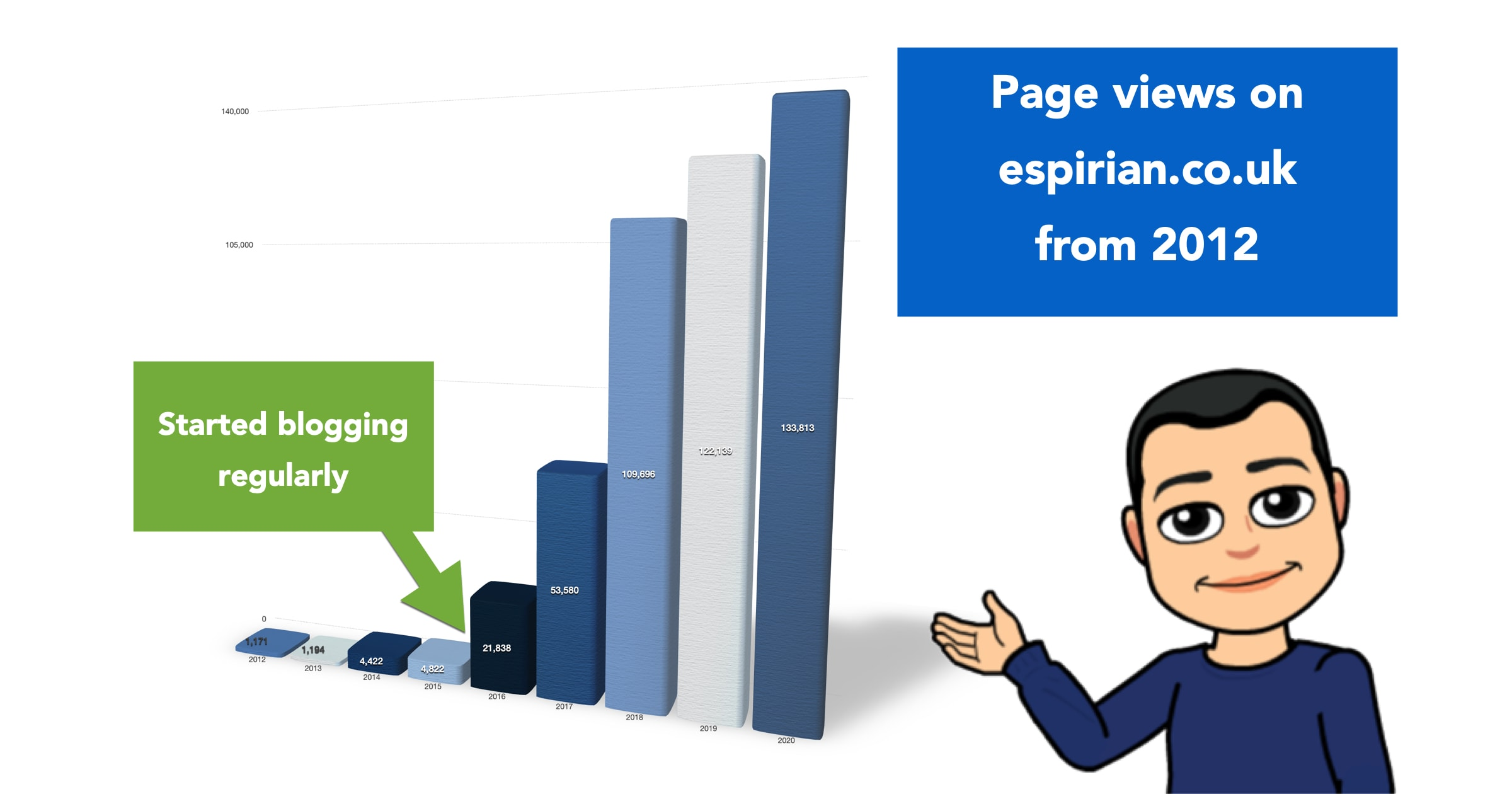 Web traffic stats on espirian.co.uk