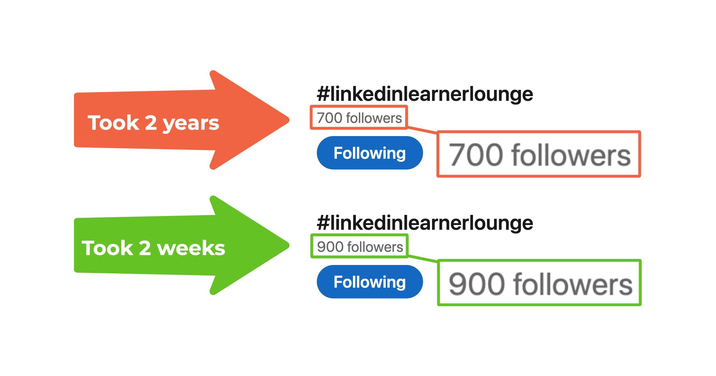 LinkedIn hashtag follower growth